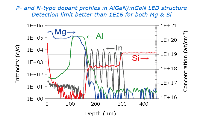 Dopant monitoring in LEDs with SIMS